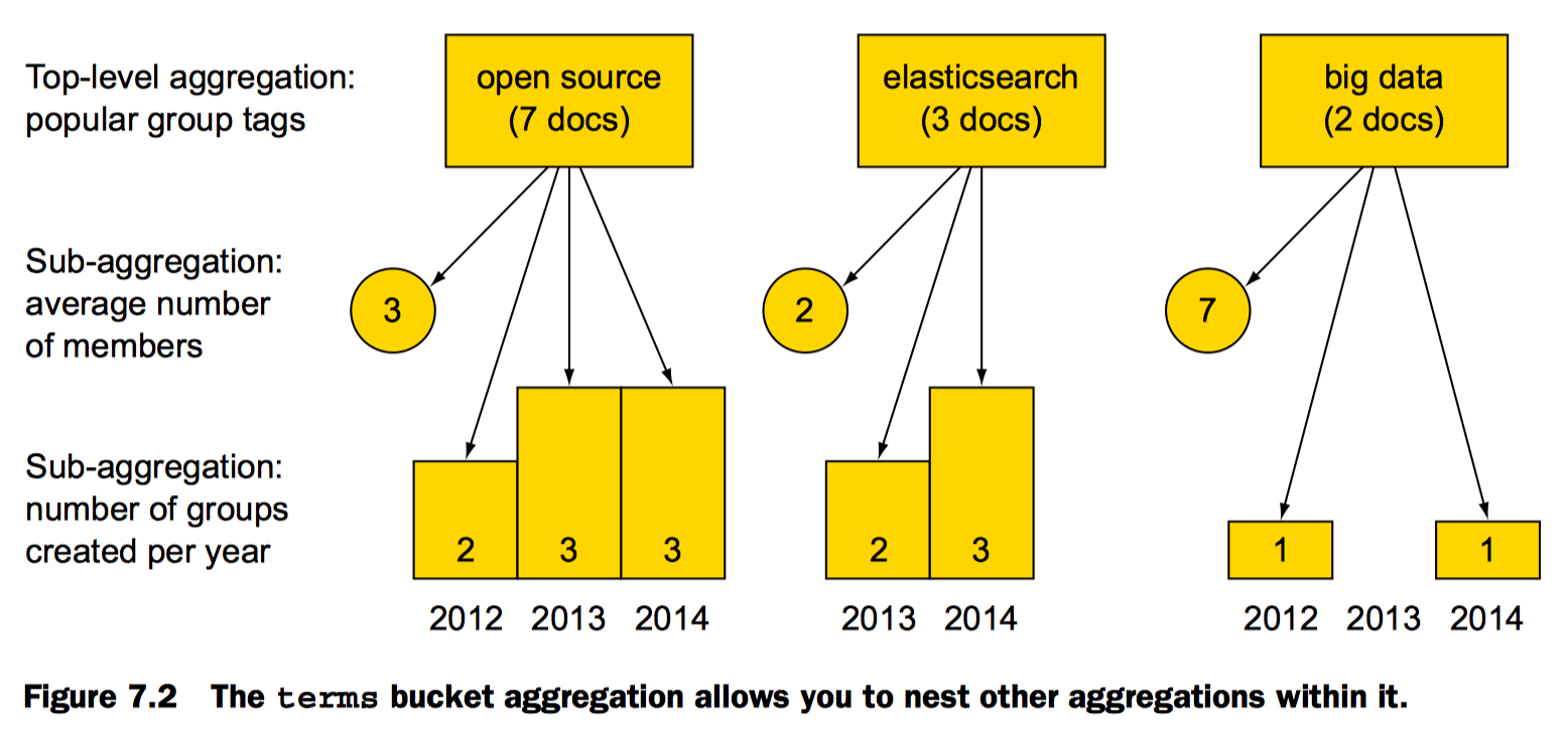 Elasticsearch in Action》阅读笔记八:使用聚合函数探索数据- 竹林品雨